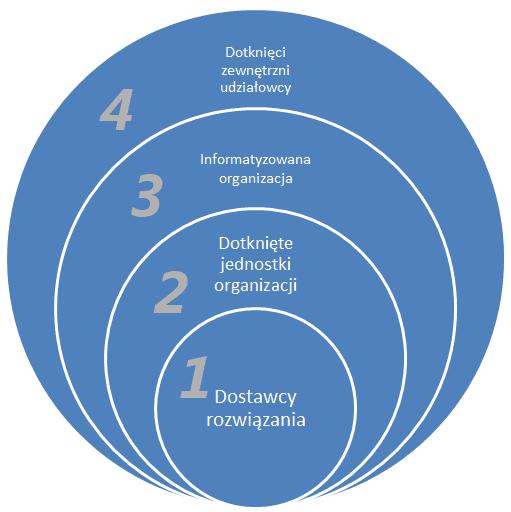 analiza interesariuszy - diagram warstwowy / cebulowy - analiza IT